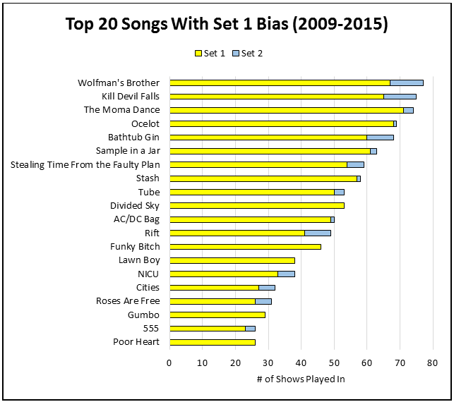 Top 20 Songs...