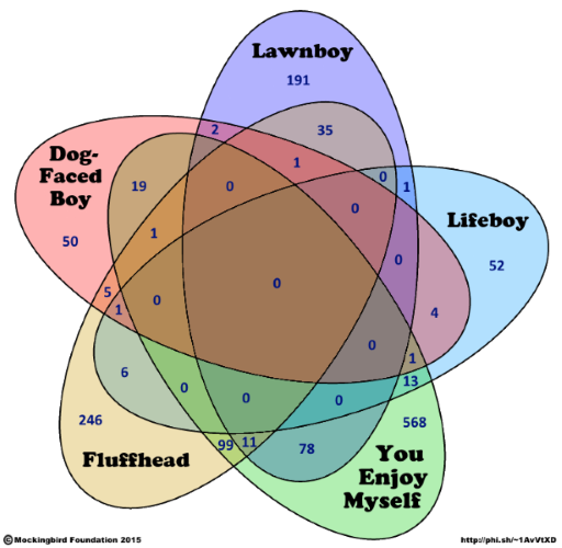 Five-petal Venn diagram of songs mentioning boys