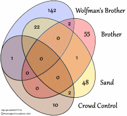 brothers venn diagram