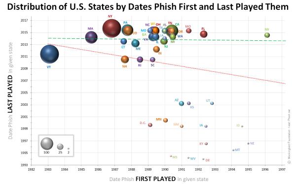 States Bubble chart