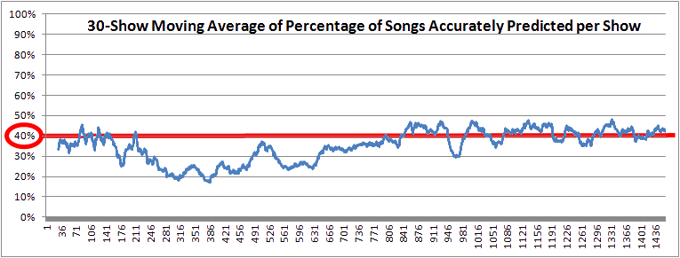 30-Show Moving Average of Trey's Notebook Percent Correct
