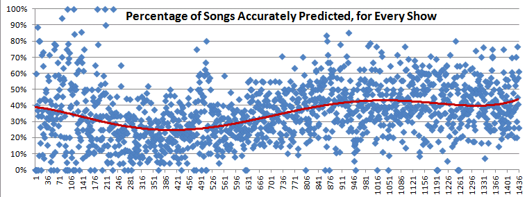 Percent of Songs Correctly Predicted by Trey's Notebook